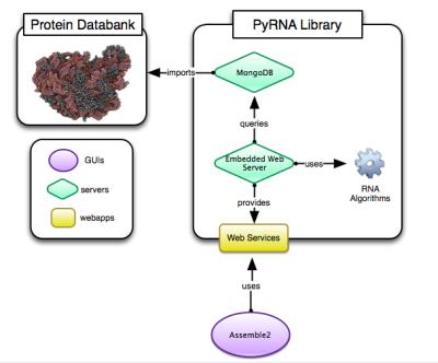 PyRNA_framework