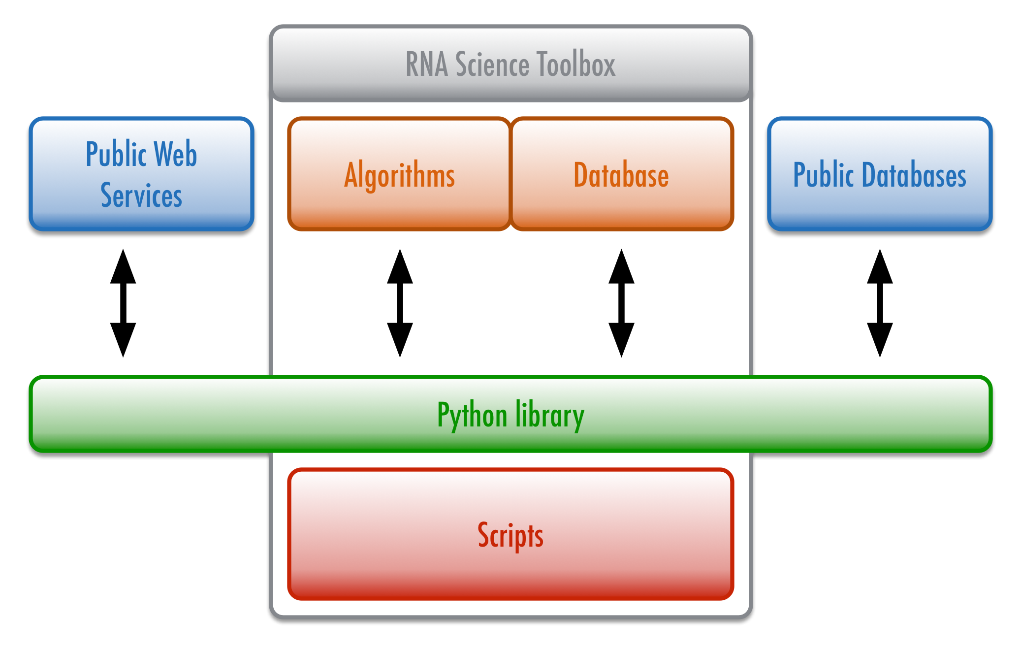 Assemble2: the blog – Study and construct RNA 3D